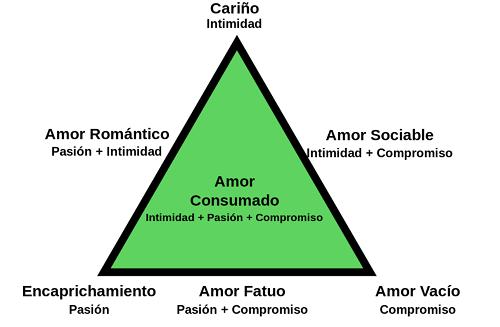 Gráfico sobre la Teoría triangular del amor
